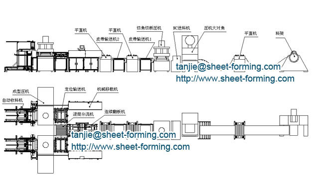 flow chart of ceiling tile production line